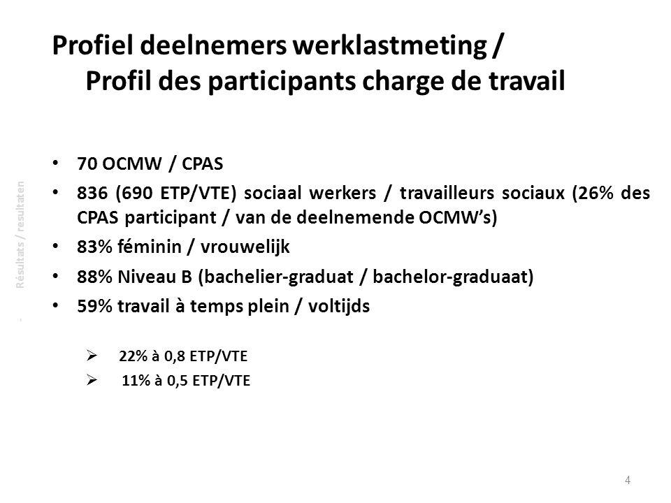 Profiel deelnemers werklastmeting / Profil des participants charge de travail 70 OCMW / CPAS 836 (690 ETP/VTE) sociaal werkers / travailleurs sociaux (26% des CPAS participant / van de deelnemende OCMWs) 83% féminin / vrouwelijk 88% Niveau B (bachelier-graduat / bachelor-graduaat) 59% travail à temps plein / voltijds 22% à 0,8 ETP/VTE 11% à 0,5 ETP/VTE 4 - Résultats / resultaten