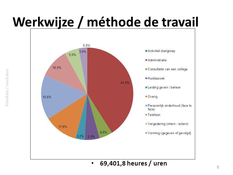 Gem. werkweek / semaine de travail moyenne 7 Résultats / resultaten