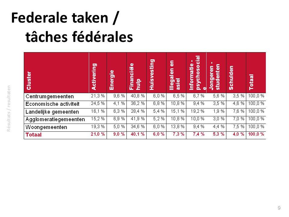 Federale taken / tâches fédérales 9 Résultats / resultaten