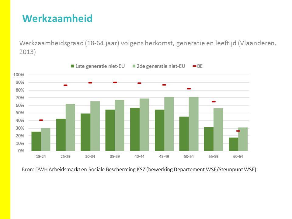 Werkzaamheidsgraad (18-64 jaar) volgens herkomst, generatie en leeftijd (Vlaanderen, 2013) Werkzaamheid Bron: DWH Arbeidsmarkt en Sociale Bescherming KSZ (bewerking Departement WSE/Steunpunt WSE)