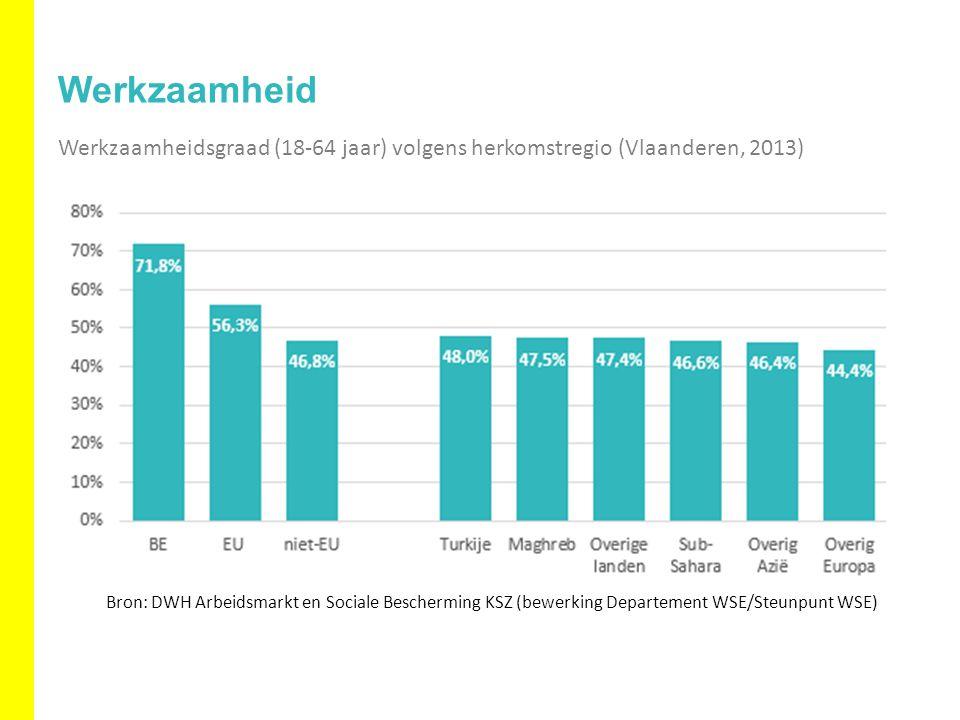 Werkzaamheid Werkzaamheidsgraad (18-64 jaar) volgens herkomstregio (Vlaanderen, 2013) Bron: DWH Arbeidsmarkt en Sociale Bescherming KSZ (bewerking Departement WSE/Steunpunt WSE)