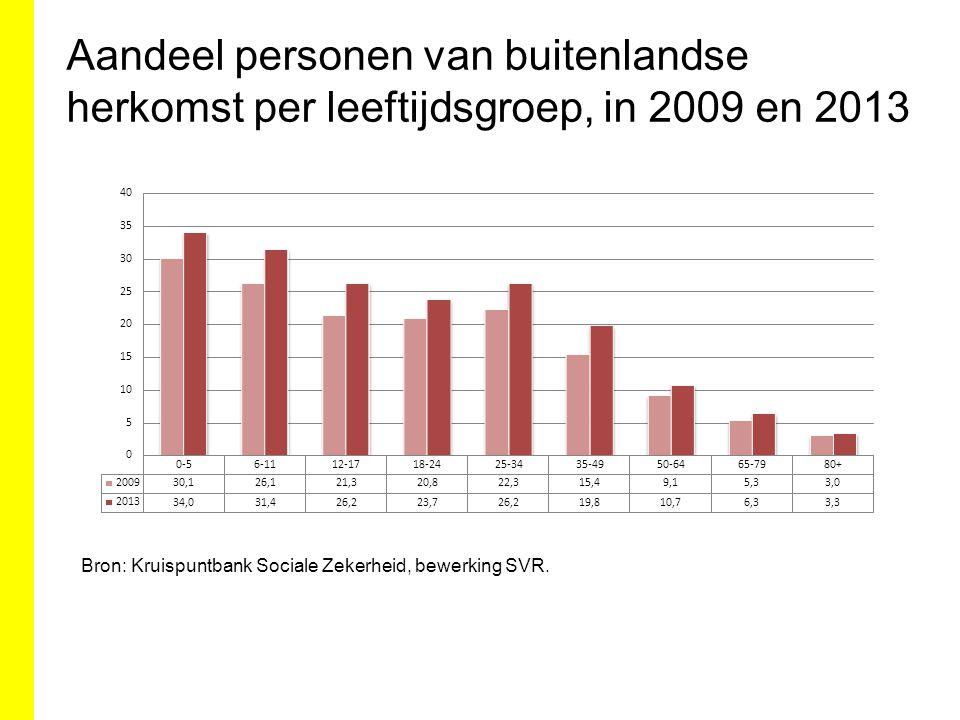 Aandeel personen van buitenlandse herkomst per leeftijdsgroep, in 2009 en 2013 Bron: Kruispuntbank Sociale Zekerheid, bewerking SVR.