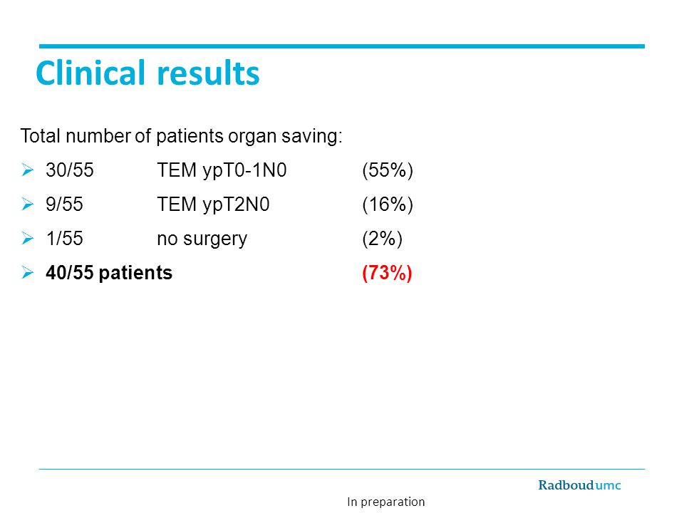 Clinical results Total number of patients organ saving:  30/55 TEM ypT0-1N0 (55%)  9/55 TEM ypT2N0 (16%)  1/55 no surgery(2%)  40/55 patients (73%) In preparation