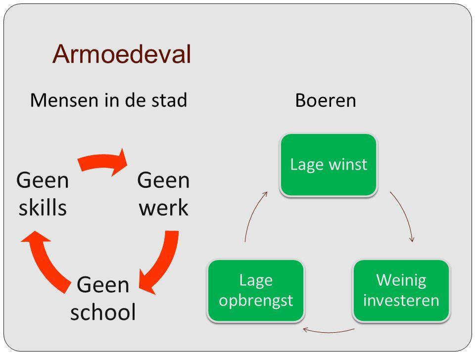 Armoedeval Geen werk Geen school Geen skills Lage winst Weinig investeren Lage opbrengst