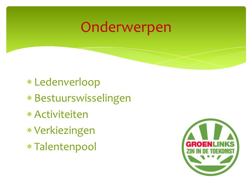  Ledenverloop  Bestuurswisselingen  Activiteiten  Verkiezingen  Talentenpool Onderwerpen