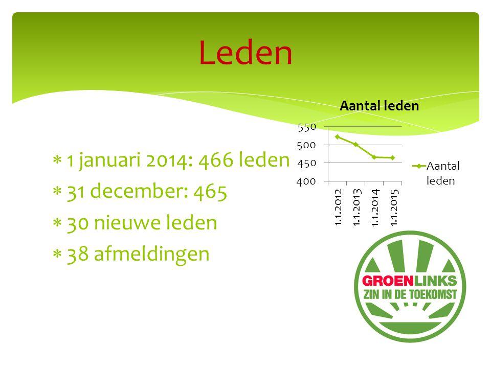  1 januari 2014: 466 leden  31 december: 465  30 nieuwe leden  38 afmeldingen Leden