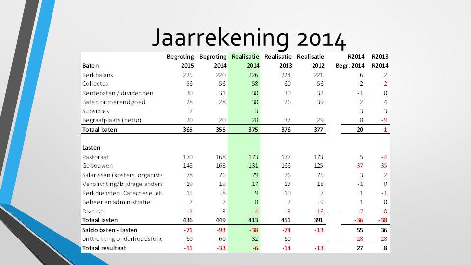 Jaarrekening 2014
