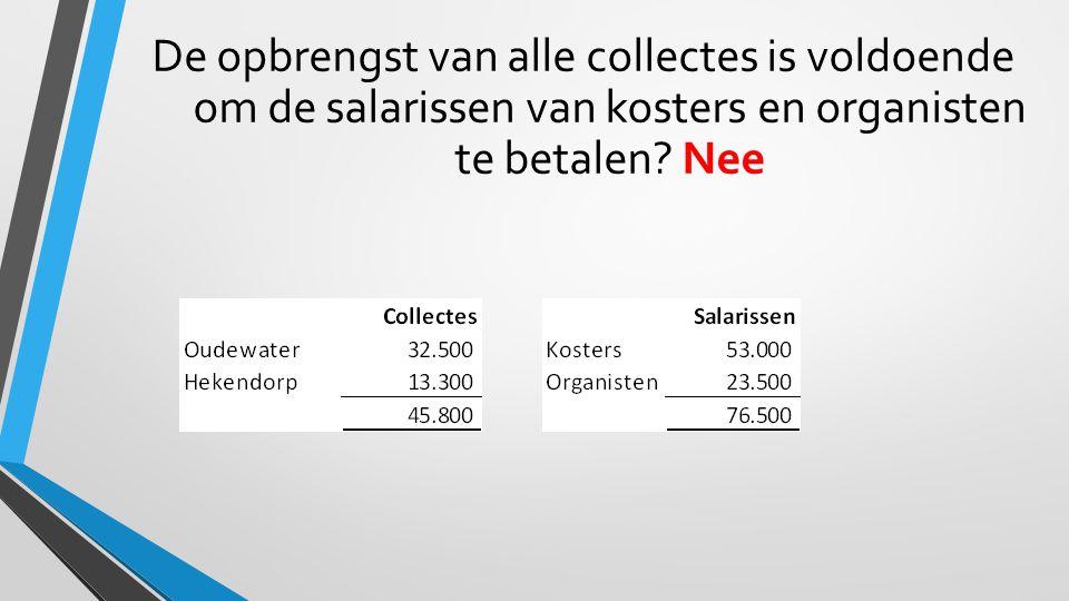 De opbrengst van alle collectes is voldoende om de salarissen van kosters en organisten te betalen.