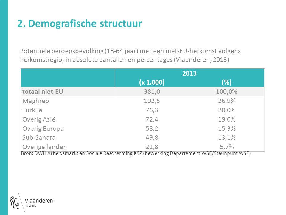 2013 (x 1.000)(%) totaal niet-EU 381,0100,0% Maghreb 102,526,9% Turkije 76,320,0% Overig Azië 72,419,0% Overig Europa 58,215,3% Sub-Sahara 49,813,1% Overige landen 21,85,7% 2.