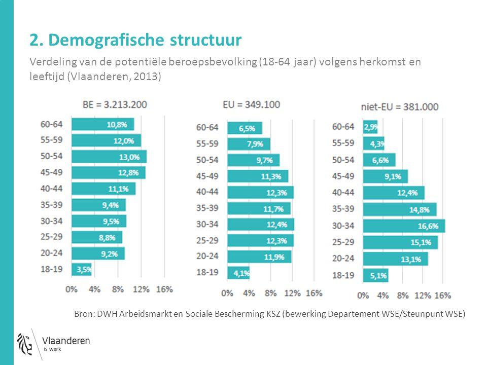 Verdeling van de potentiële beroepsbevolking (18-64 jaar) volgens herkomst en leeftijd (Vlaanderen, 2013) 2. Demografische structuur Bron: DWH Arbeids