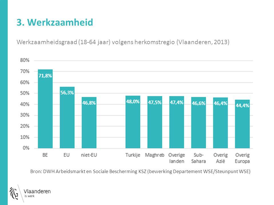 3. Werkzaamheid Werkzaamheidsgraad (18-64 jaar) volgens herkomstregio (Vlaanderen, 2013) Bron: DWH Arbeidsmarkt en Sociale Bescherming KSZ (bewerking