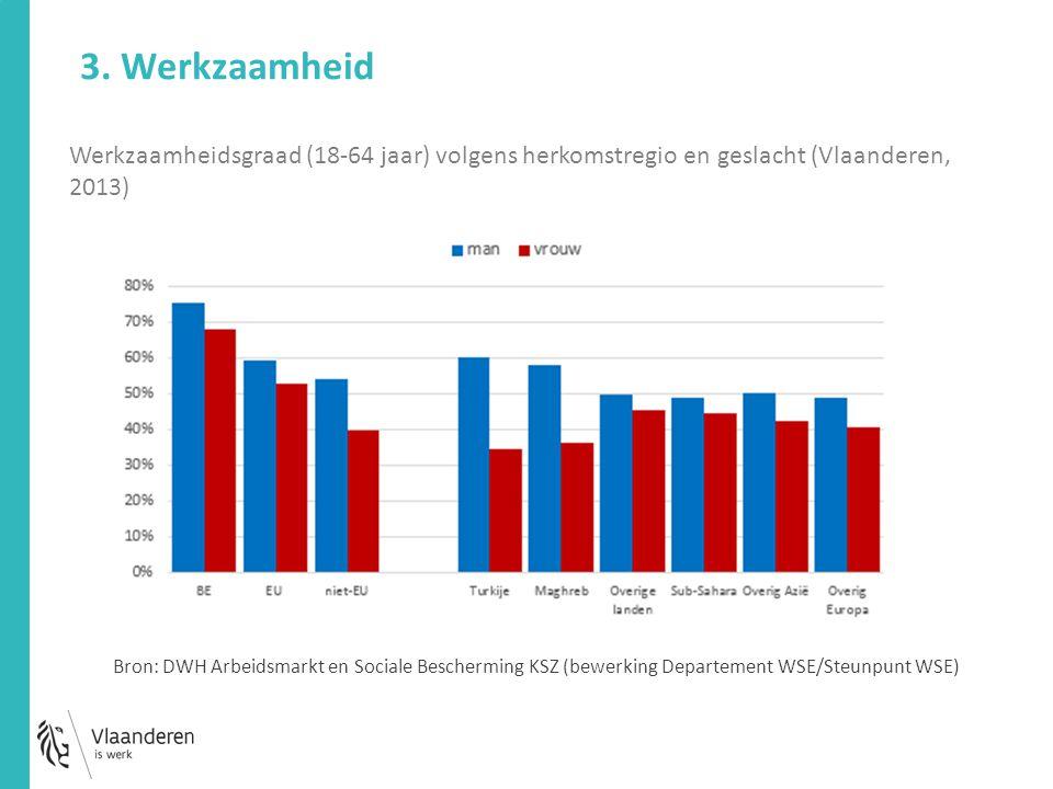Werkzaamheidsgraad (18-64 jaar) volgens herkomstregio en geslacht (Vlaanderen, 2013) 3. Werkzaamheid Bron: DWH Arbeidsmarkt en Sociale Bescherming KSZ
