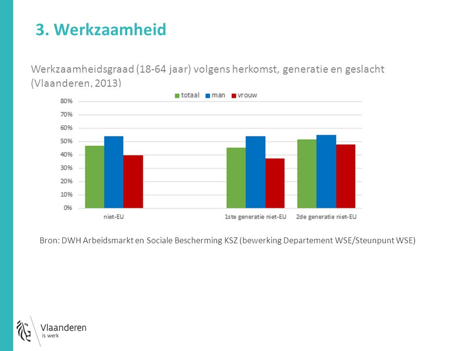 Werkzaamheidsgraad (18-64 jaar) volgens herkomst, generatie en geslacht (Vlaanderen, 2013) 3. Werkzaamheid Bron: DWH Arbeidsmarkt en Sociale Beschermi
