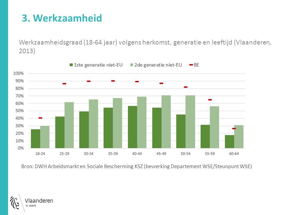 Werkzaamheidsgraad (18-64 jaar) volgens herkomst, generatie en leeftijd (Vlaanderen, 2013) 3. Werkzaamheid Bron: DWH Arbeidsmarkt en Sociale Beschermi