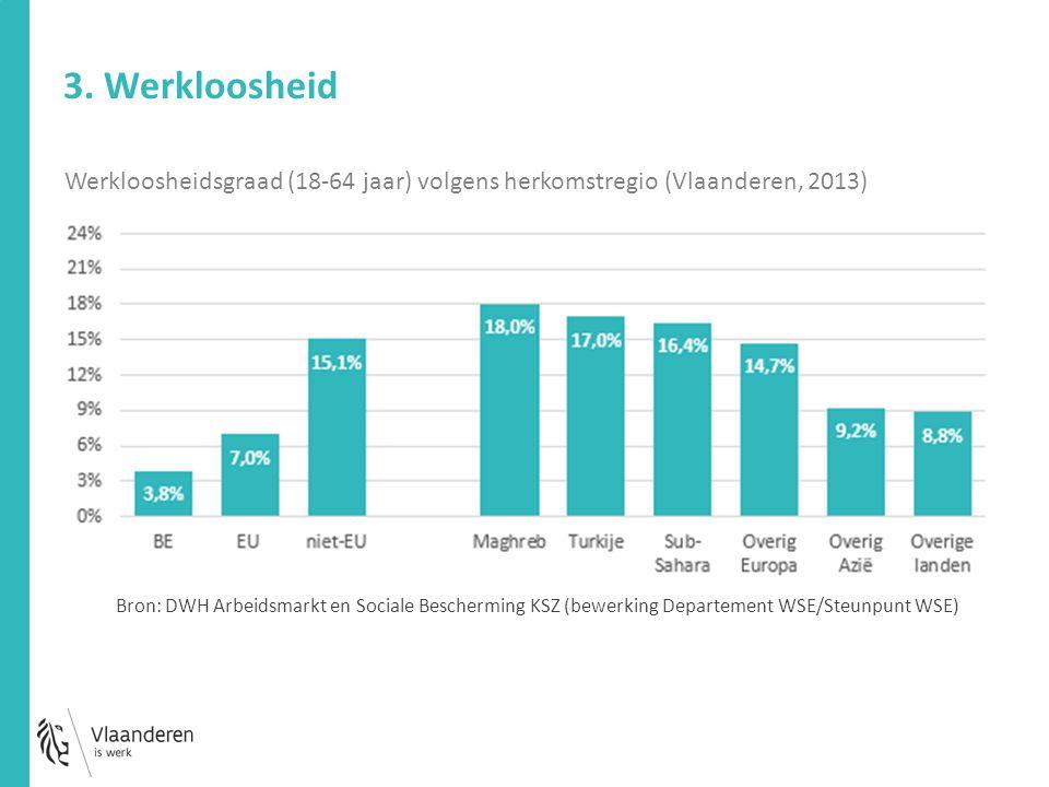 3. Werkloosheid Werkloosheidsgraad (18-64 jaar) volgens herkomstregio (Vlaanderen, 2013) Bron: DWH Arbeidsmarkt en Sociale Bescherming KSZ (bewerking