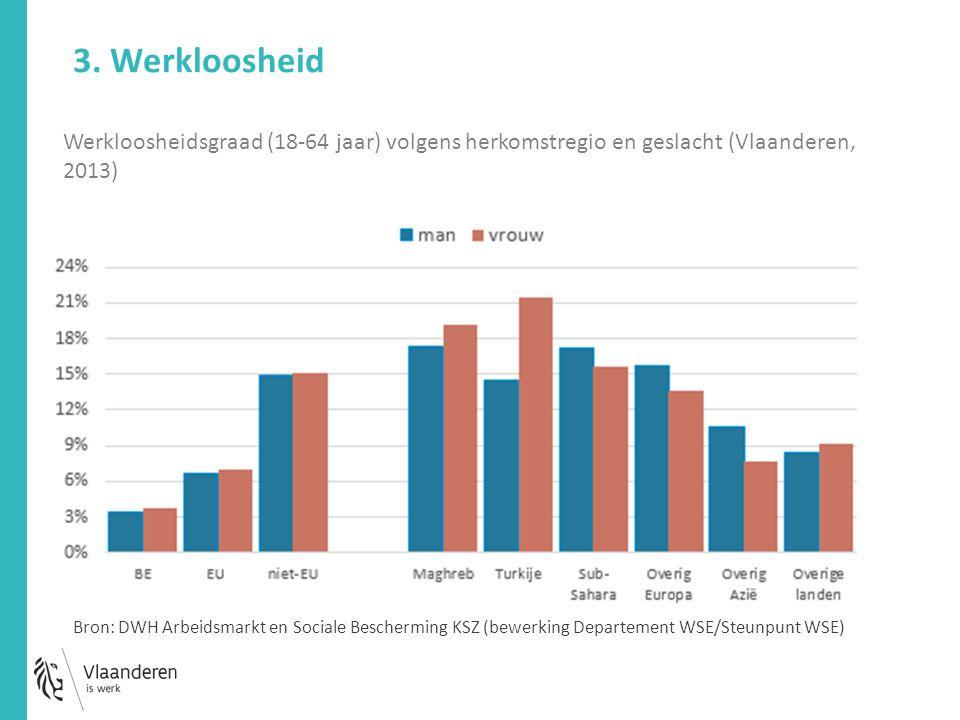 Werkloosheidsgraad (18-64 jaar) volgens herkomstregio en geslacht (Vlaanderen, 2013) 3. Werkloosheid Bron: DWH Arbeidsmarkt en Sociale Bescherming KSZ