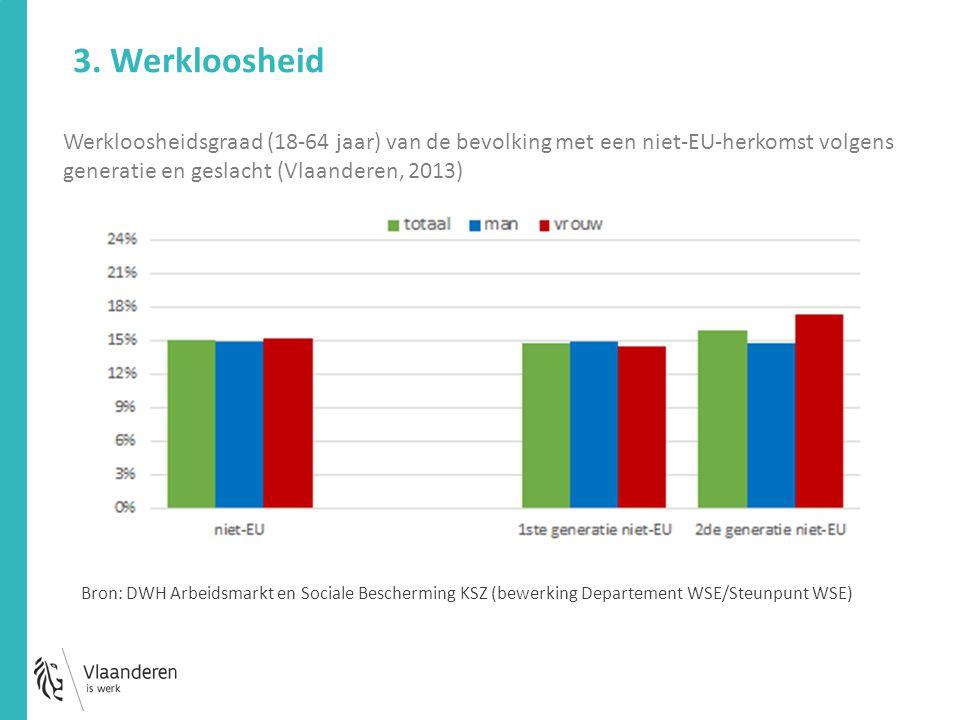Werkloosheidsgraad (18-64 jaar) van de bevolking met een niet-EU-herkomst volgens generatie en geslacht (Vlaanderen, 2013) 3. Werkloosheid Bron: DWH A