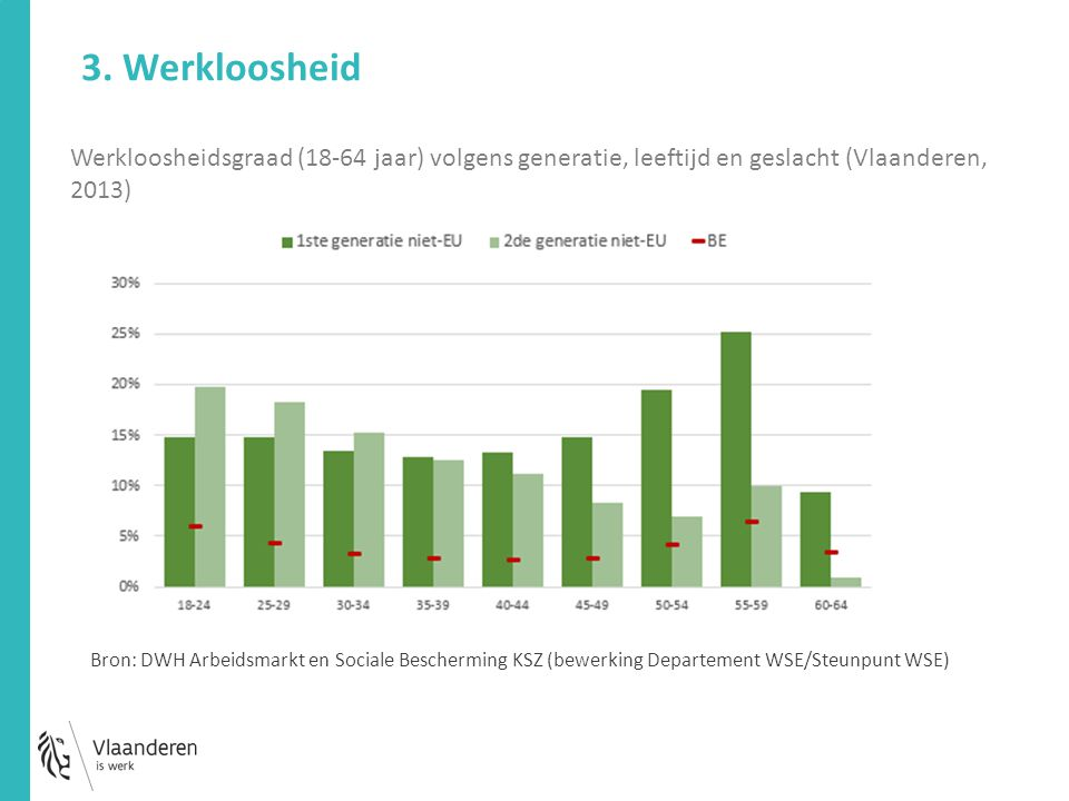 Werkloosheidsgraad (18-64 jaar) volgens generatie, leeftijd en geslacht (Vlaanderen, 2013) 3. Werkloosheid Bron: DWH Arbeidsmarkt en Sociale Beschermi