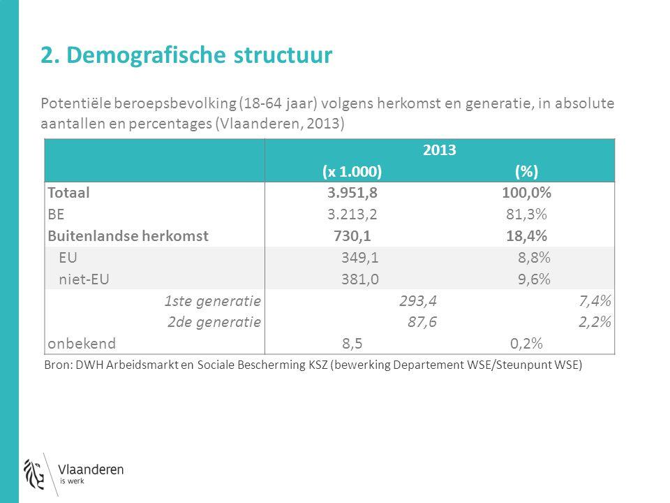 Potentiële beroepsbevolking (18-64 jaar) volgens herkomst en generatie, in absolute aantallen en percentages (Vlaanderen, 2013) 2013 (x 1.000)(%) Totaal 3.951,8100,0% BE 3.213,281,3% Buitenlandse herkomst 730,118,4% EU 349,1 8,8% niet-EU 381,0 9,6% 1ste generatie 293,47,4% 2de generatie 87,62,2% onbekend 8,50,2% Bron: DWH Arbeidsmarkt en Sociale Bescherming KSZ (bewerking Departement WSE/Steunpunt WSE)