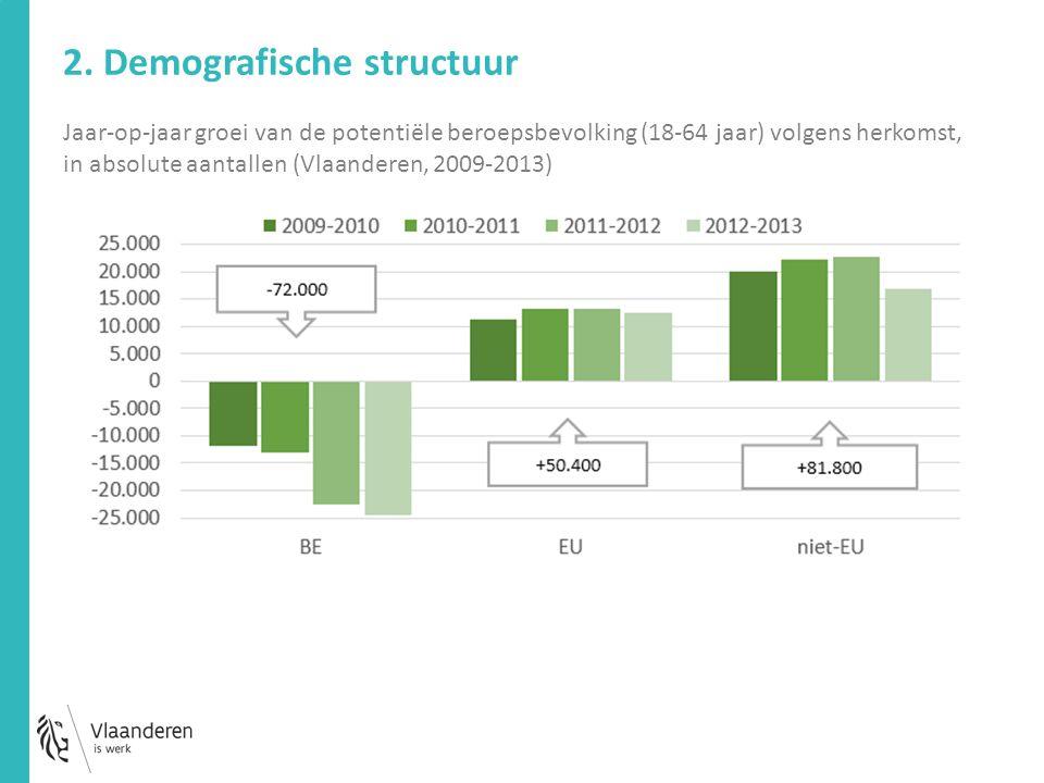 Jaar-op-jaar groei van de potentiële beroepsbevolking (18-64 jaar) volgens herkomst, in absolute aantallen (Vlaanderen, 2009-2013) 2. Demografische st