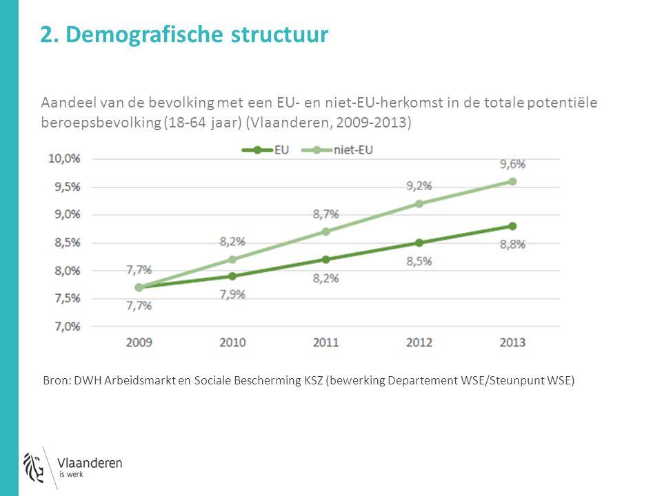 Aandeel van de bevolking met een EU- en niet-EU-herkomst in de totale potentiële beroepsbevolking (18-64 jaar) (Vlaanderen, 2009-2013) Bron: DWH Arbei