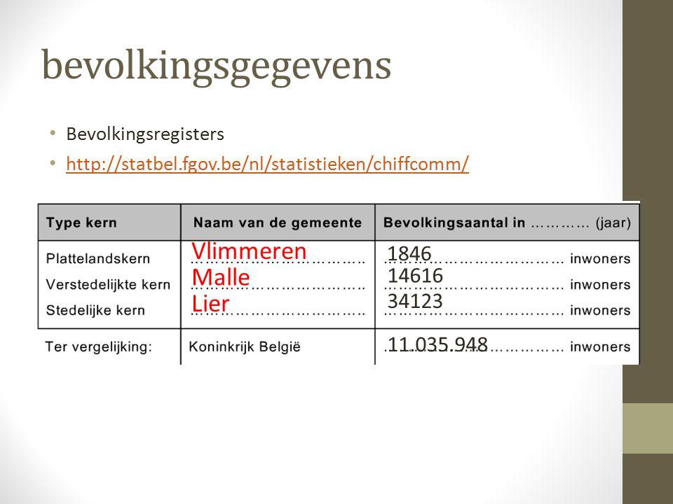 bevolkingsgegevens Bevolkingsregisters http://statbel.fgov.be/nl/statistieken/chiffcomm/ Vlimmeren Malle Lier 1846 14616 34123 11.035.948