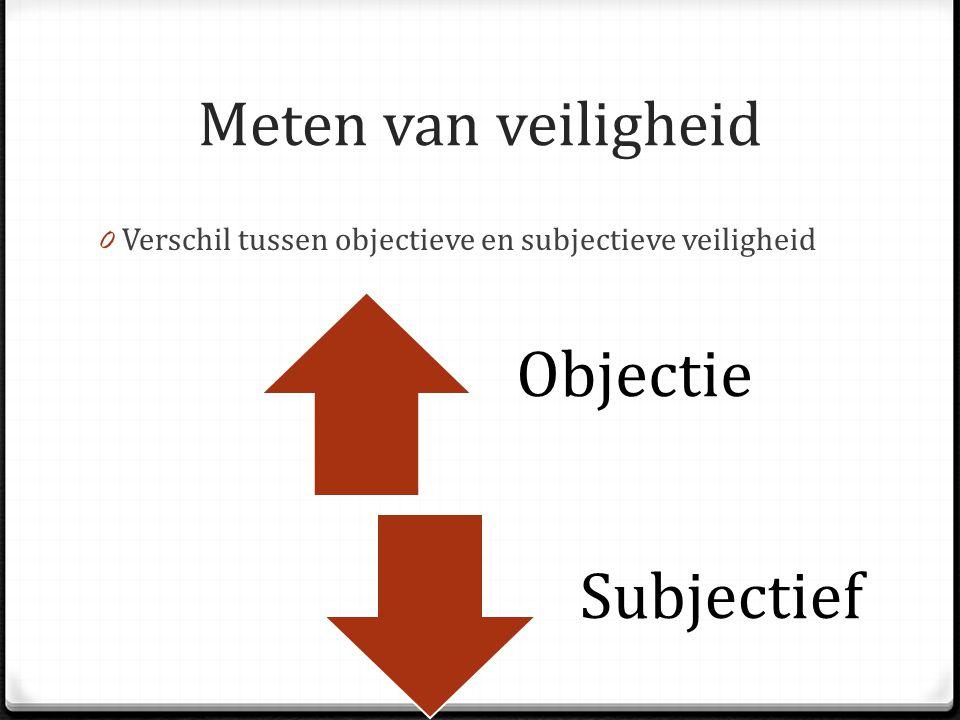 Meten van veiligheid 0 Verschil tussen objectieve en subjectieve veiligheid Objectie Subjectief