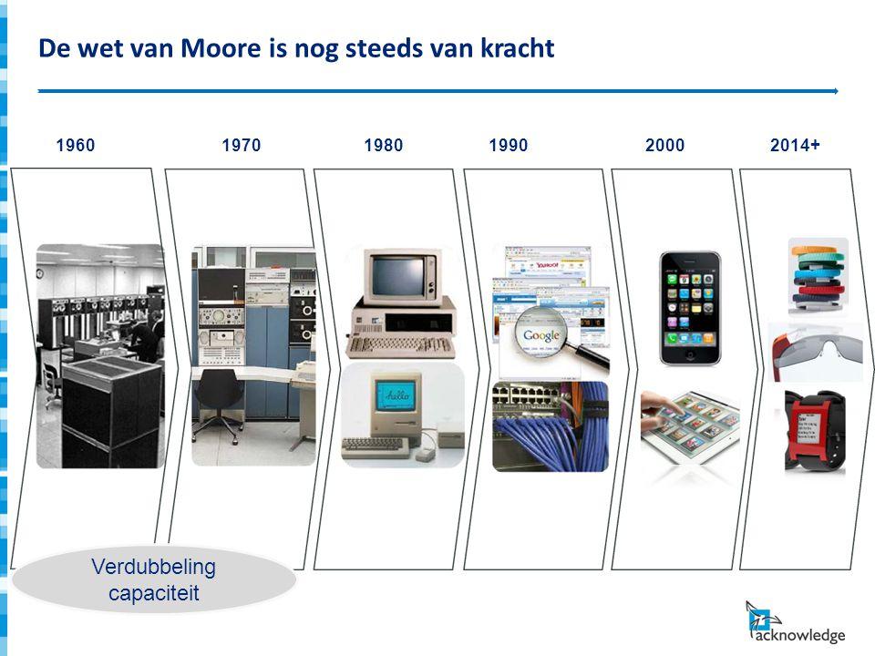 De wet van Moore is nog steeds van kracht 1960 1970 1980 1990 2000 2014+ Verdubbeling capaciteit