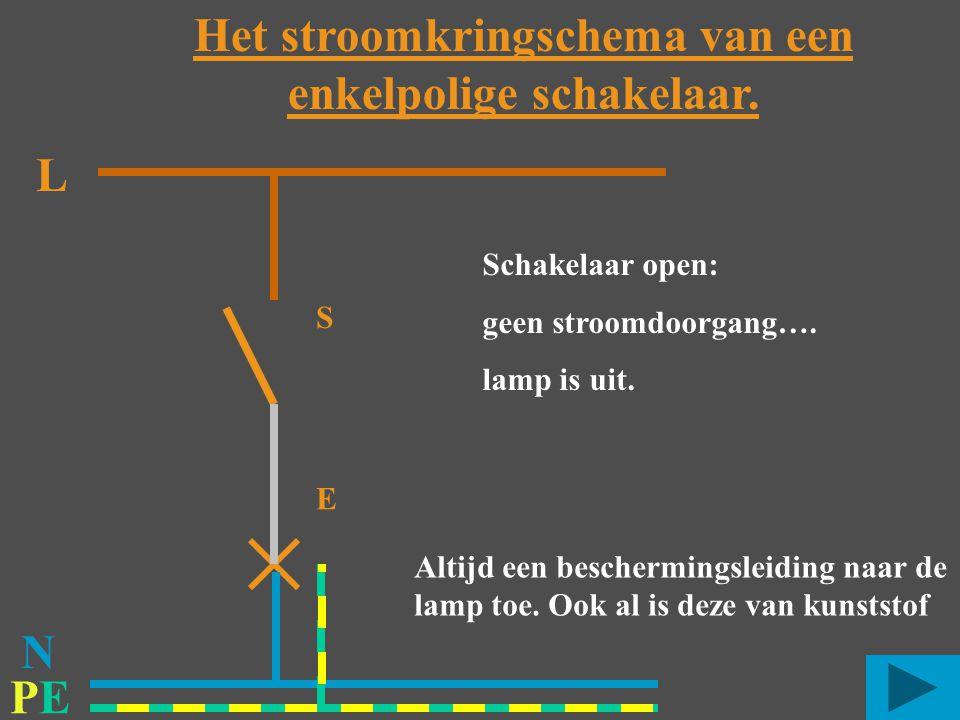 PEPE L S E Schakelaar open: geen stroomdoorgang…. lamp is uit. Het stroomkringschema van een enkelpolige schakelaar. N Altijd een beschermingsleiding