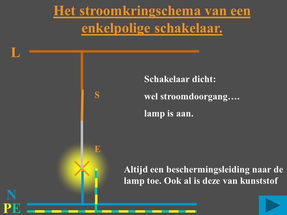 PEPE L S E Schakelaar dicht: wel stroomdoorgang…. lamp is aan. Het stroomkringschema van een enkelpolige schakelaar. N Altijd een beschermingsleiding