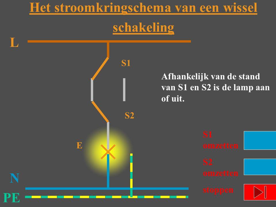 L N PE E Afhankelijk van de stand van S1 en S2 is de lamp aan of uit. S1 omzetten S2 omzetten stoppen S1 S2 Het stroomkringschema van een wissel schak