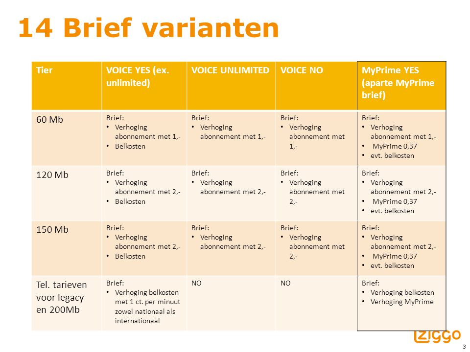 3 14 Brief varianten TierVOICE YES (ex. unlimited) VOICE UNLIMITEDVOICE NOMyPrime YES (aparte MyPrime brief) 60 Mb Brief: Verhoging abonnement met 1,-