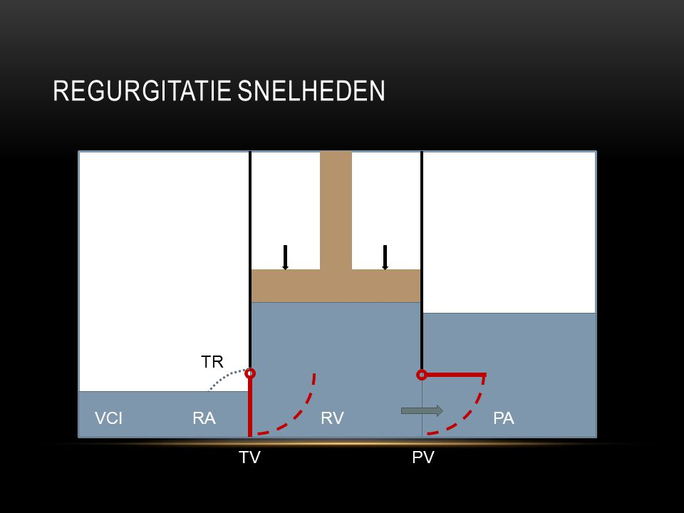 REGURGITATIE SNELHEDEN RAVCIPARV TVPV TR