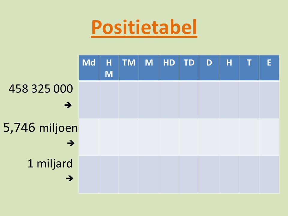 Positietabel MdHMHM TMMHDTDDHTE 458 325 000  5,746 miljoen  1 miljard 
