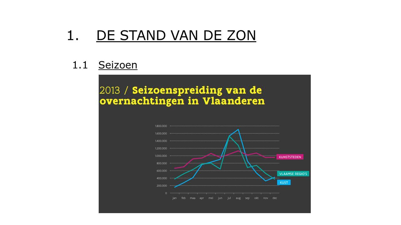 1.DE STAND VAN DE ZON 1.1 Seizoen