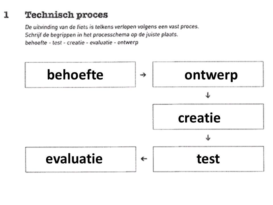 behoefteontwerp creatie testevaluatie