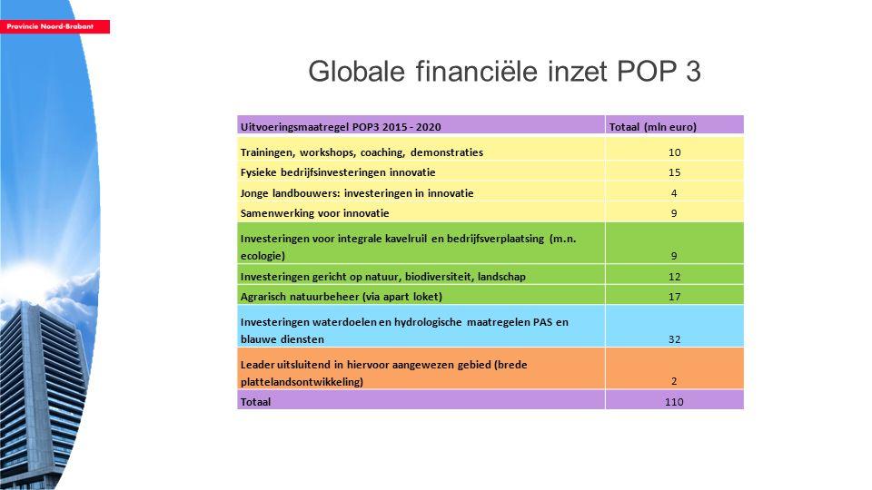 Globale financiële inzet POP 3 Uitvoeringsmaatregel POP3 2015 - 2020Totaal (mln euro) Trainingen, workshops, coaching, demonstraties10 Fysieke bedrijfsinvesteringen innovatie15 Jonge landbouwers: investeringen in innovatie4 Samenwerking voor innovatie9 Investeringen voor integrale kavelruil en bedrijfsverplaatsing (m.n.