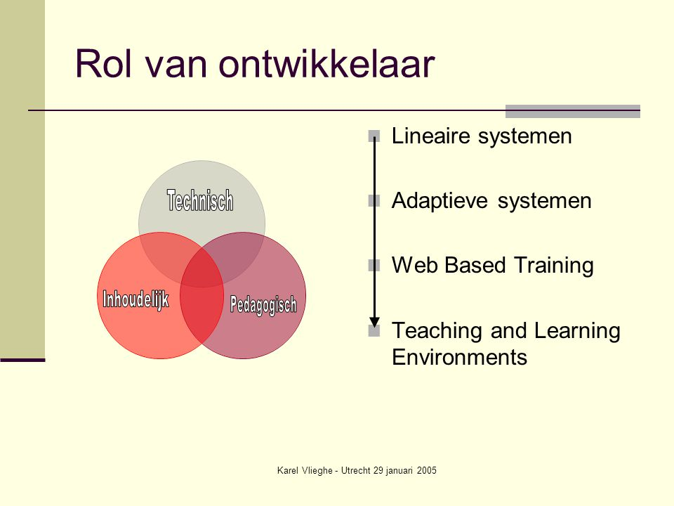 Karel Vlieghe - Utrecht 29 januari 2005 Rol van ontwikkelaar Lineaire systemen Adaptieve systemen Web Based Training Teaching and Learning Environments