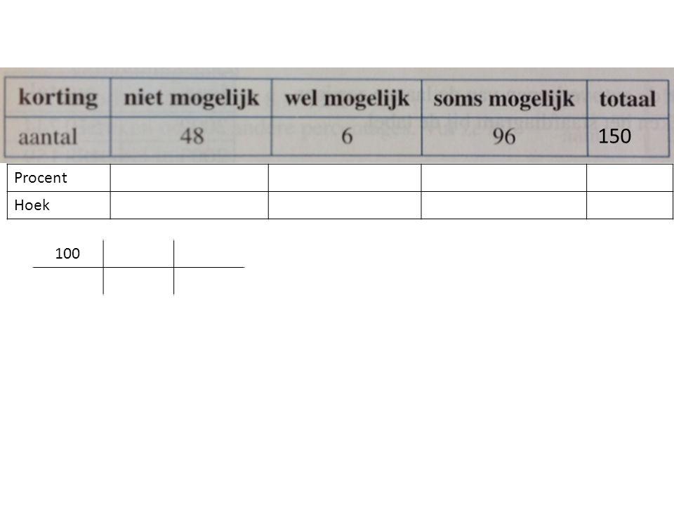 Procent Hoek 150 100