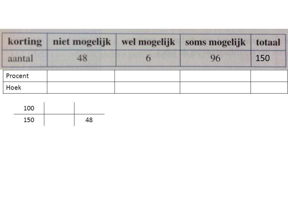 Procent Hoek 150 100 15048