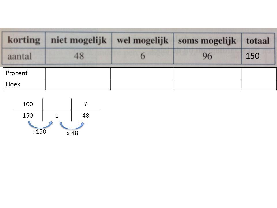 Procent Hoek 150 100? 150148 : 150 x 48