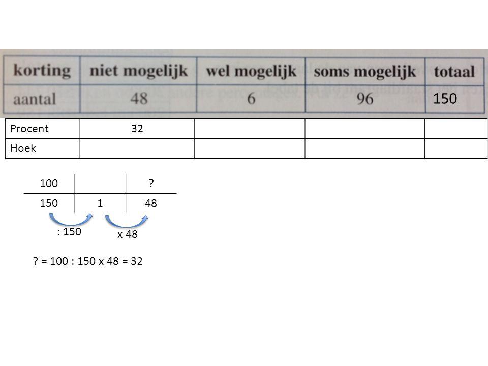 Procent32 Hoek 150 ? = 100 : 150 x 48 = 32 100? 150148 : 150 x 48
