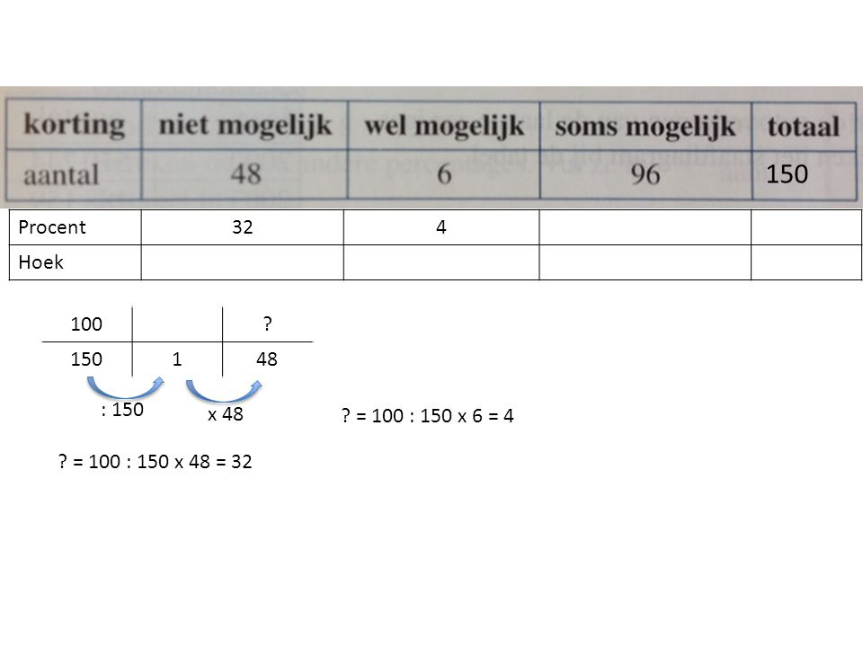 Procent324 Hoek 150 = 100 : 150 x 48 = 32 100 150148 : 150 x 48 = 100 : 150 x 6 = 4