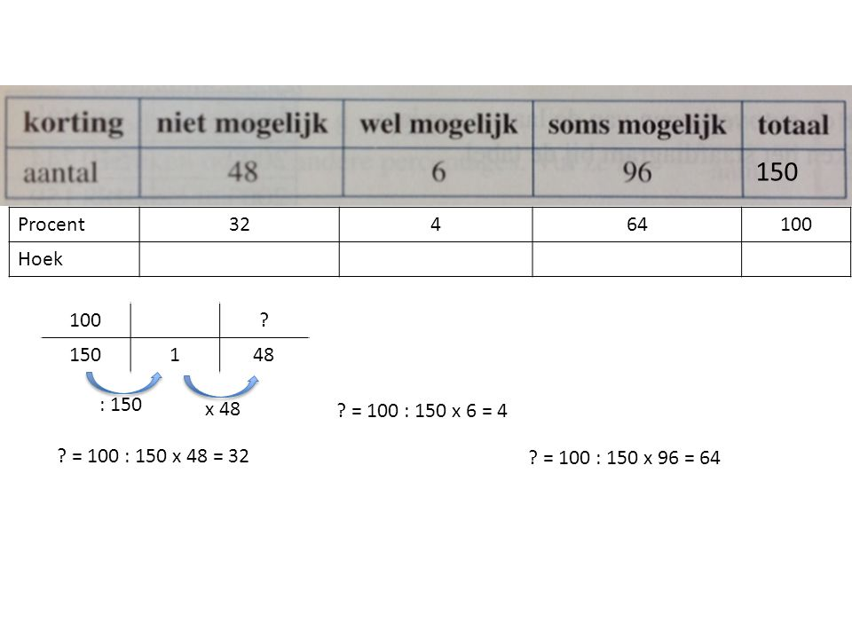 Procent32464100 Hoek 150 ? = 100 : 150 x 48 = 32 100? 150148 : 150 x 48 ? = 100 : 150 x 6 = 4 ? = 100 : 150 x 96 = 64
