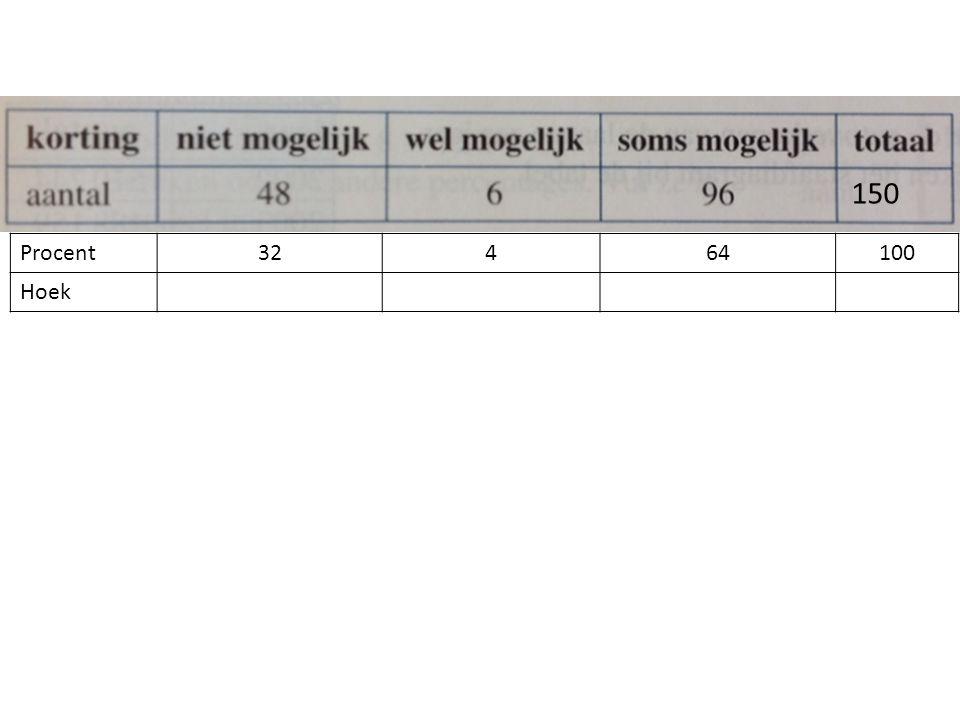 Procent32464100 Hoek 150
