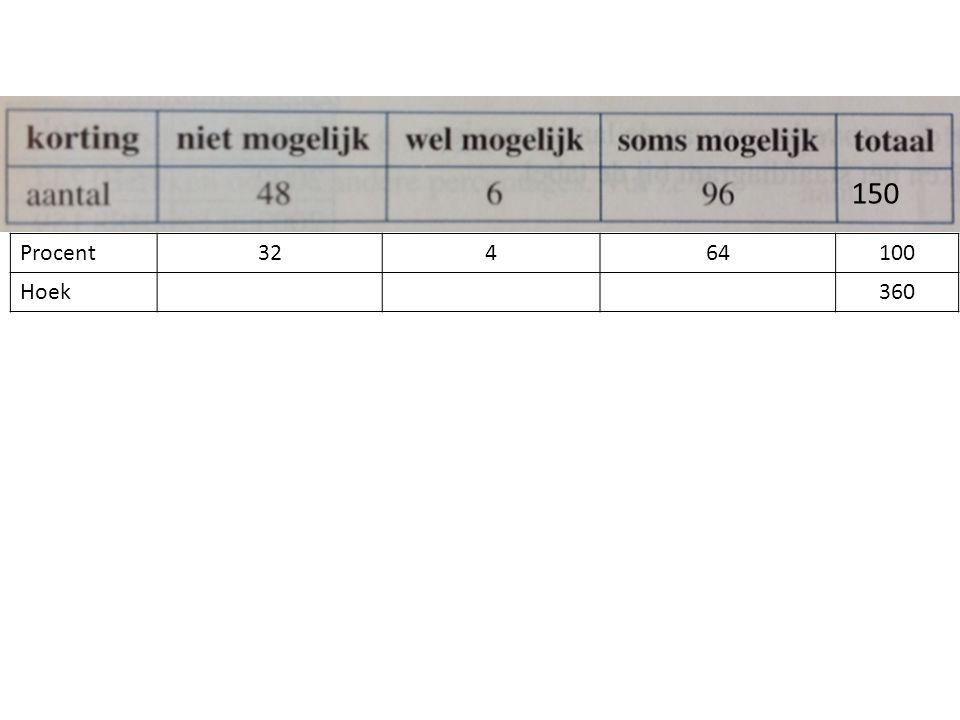 Procent32464100 Hoek360 150