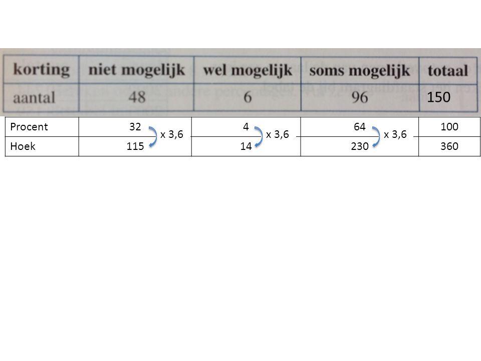 Procent32464100 Hoek11514230360 150 x 3,6