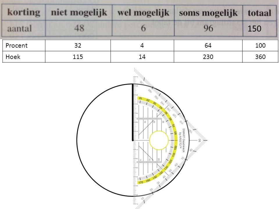 Procent32464100 Hoek11514230360 150