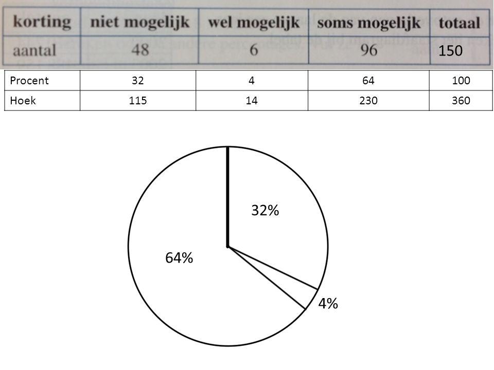Procent32464100 Hoek11514230360 150 32% 64% 4%