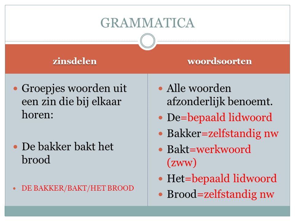 zinsdelen woordsoorten Groepjes woorden uit een zin die bij elkaar horen: De bakker bakt het brood DE BAKKER/BAKT/HET BROOD Alle woorden afzonderlijk